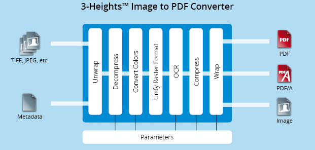 Functionality graphic 3-Heights™ Image to PDF Converter