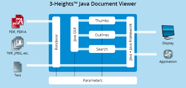 Functionality graphic 3-Heights™ Java Document Viewer