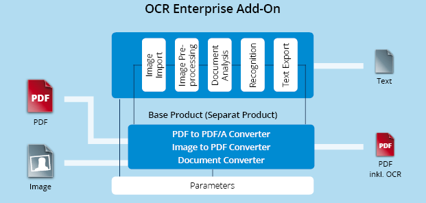Functionality graphic 3-Heights™ OCR Enterprise Add-On