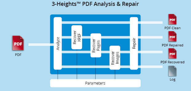 Functionality graphic 3-Heights™ PDF Analysis & Repair