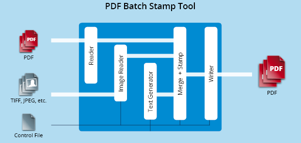 Functionality graphic PDF Batch Stamp Tool