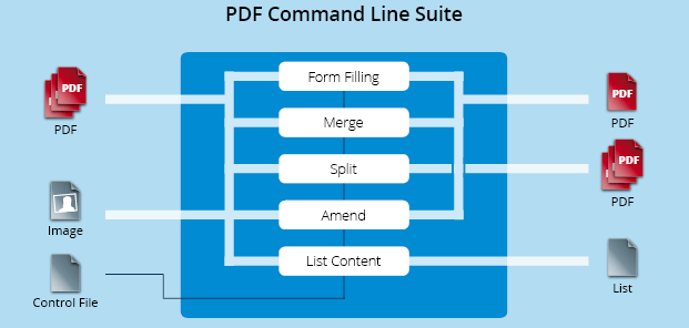 Functionality graphic PDF Command Line Suite
