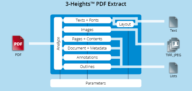 PDF Extract - extracting content, resources and metadata