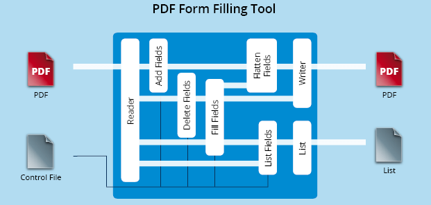 Functionality graphic PDF Form Filling & Flattening
