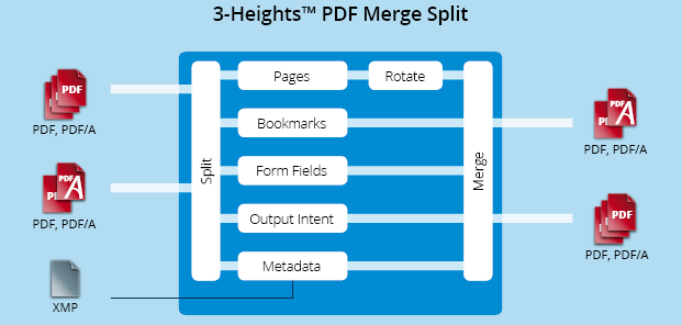 Functionality graphic 3-Heights™ PDF Merge Split