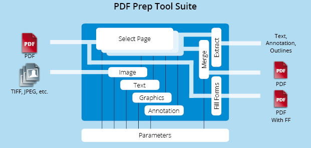 Functionality graphic PDF Prep Tool Suite