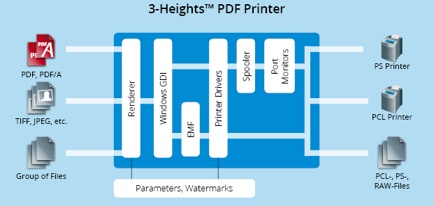 Functionality graphic 3-Heights™ PDF Printer