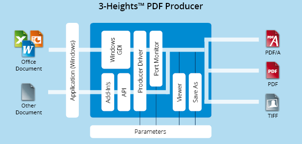 Functionality graphic 3-Heights™ PDF Producer