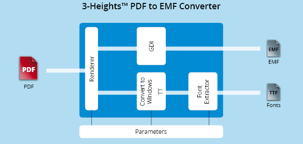 Functionality graphic 3-Heights™ PDF to EMF Converter