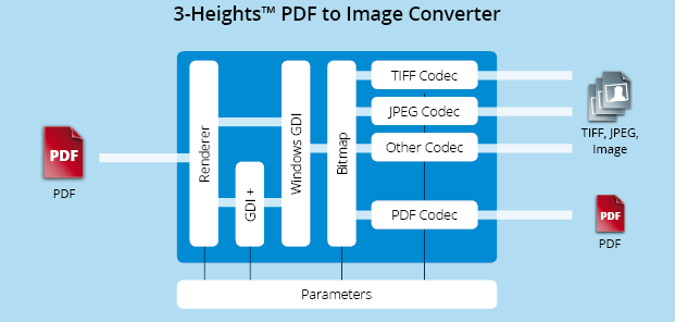 Functionality graphic 3-Heights™ PDF to Image Converter