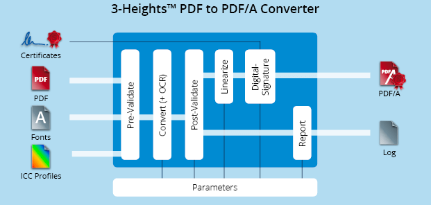 Functionality graphic 3-Heights™ PDF to PDF/A Converter