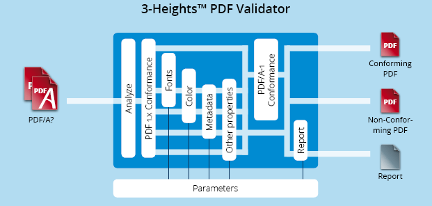 Functionality graphic 3-Heights™ PDF Validator