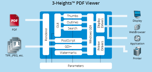 Functionality graphic 3-Heights™ PDF Viewer