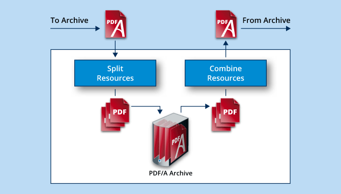 PDF/A digital document mass archiving