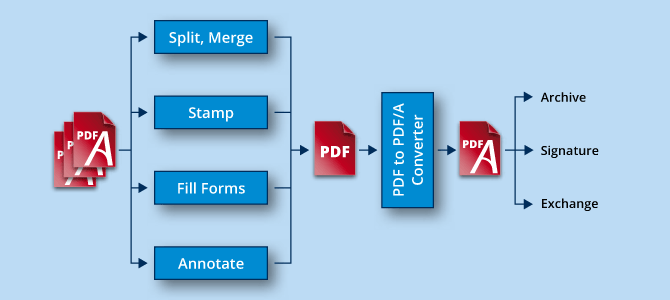 PDF/A know-how, infographic processing and converting PDF documents.