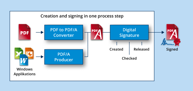 PDF/A know-how, infographic signing PDF/A documents.