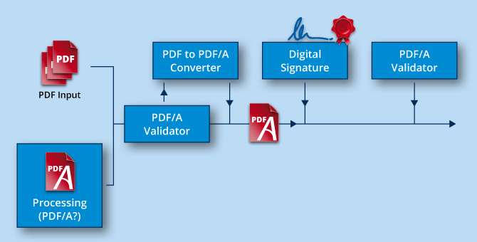 PDF/A know-how, infographic validating PDF/A documents.