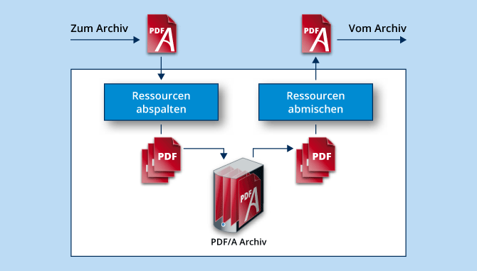 PDF/A Know-how, Infografik PDF/A Massen-Archivierung.