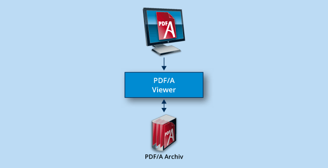 PDF/A know-how, infographic displaying PDF/A documents.