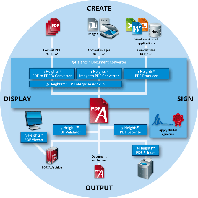 PDF/A know-how, infographic overview PDF/A processes.