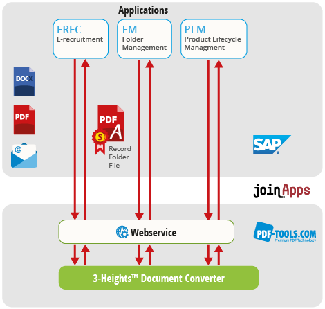 SAP and 3-Heights™ Document Converter are connected together through a webservice