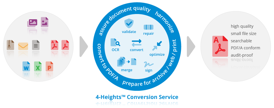Product Illustration 4-Heights™ Conversion Service