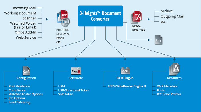 Illustration du produit 3-Heights™ Document Converter