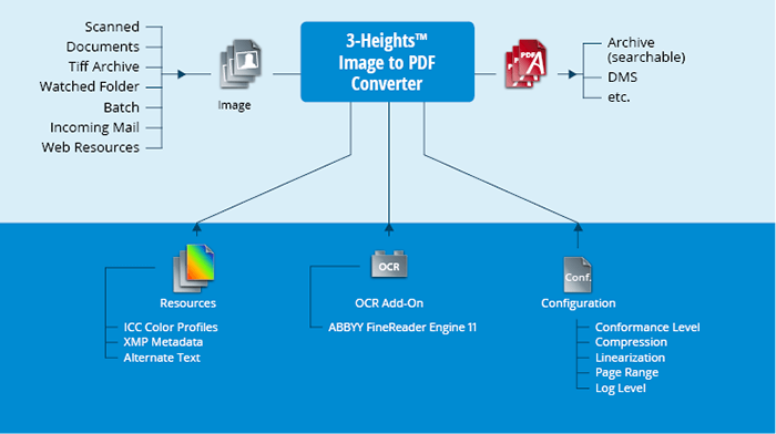 Product illustration 3-Heights™ Image to PDF Converter