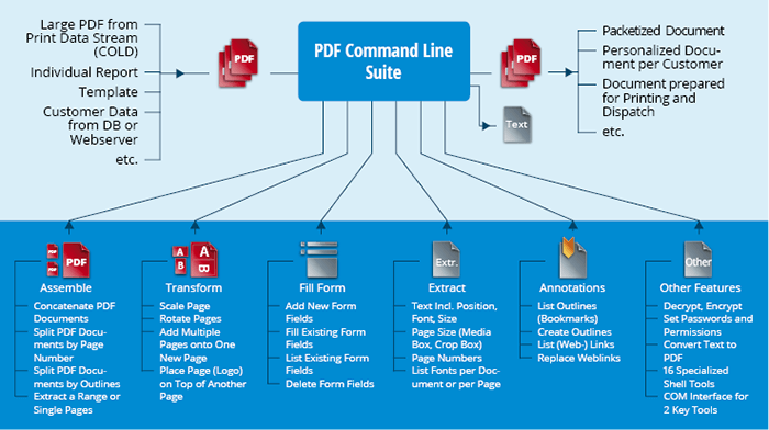 PDF Command Line Suite - batch processing toolkit