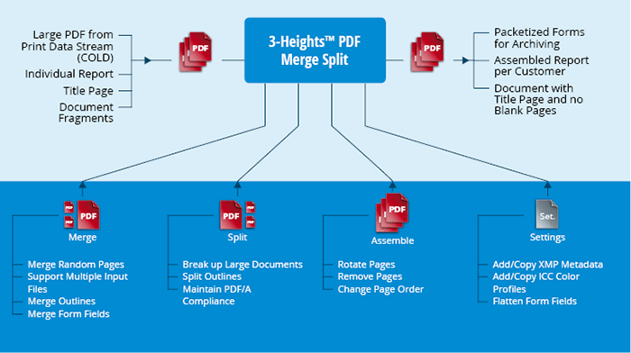 Product illustration 3-Heights™ PDF Merge Split
