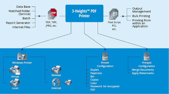 Product illustration 3-Heights™ PDF Printer