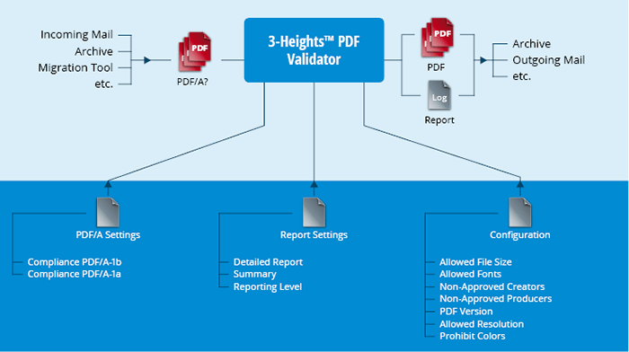 Illustration du produit 3-Heights™ PDF Validator