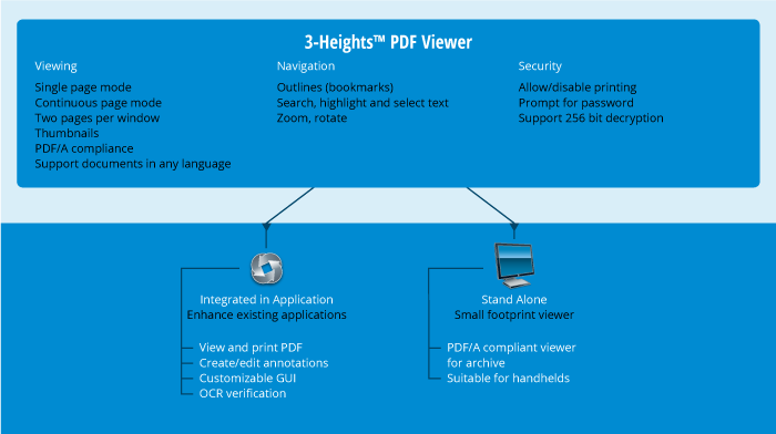 Produktgrafik 3‑Heights™ PDF Viewer