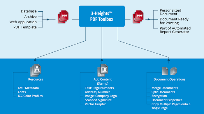 Product illustration 3-Heights™ PDF Toolbox
