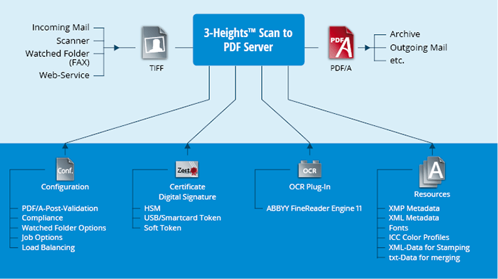 Produktgrafik 3-Heights™ Scan to PDF Server