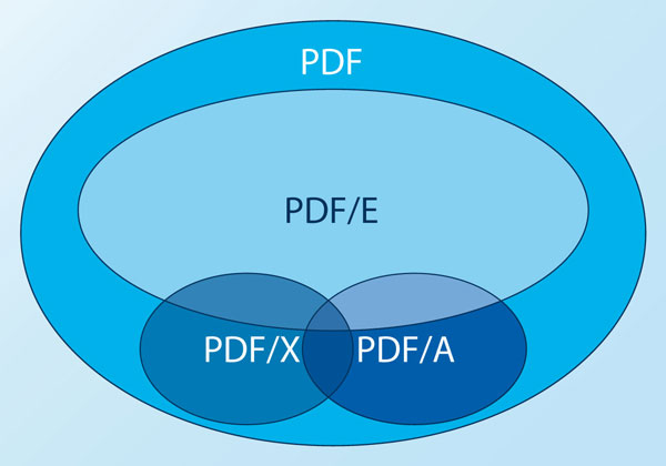 PDF substandards define a subset of the range of functions