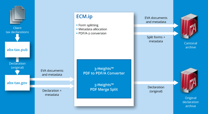 Flowchart Thurgau cantonal tax administration authority