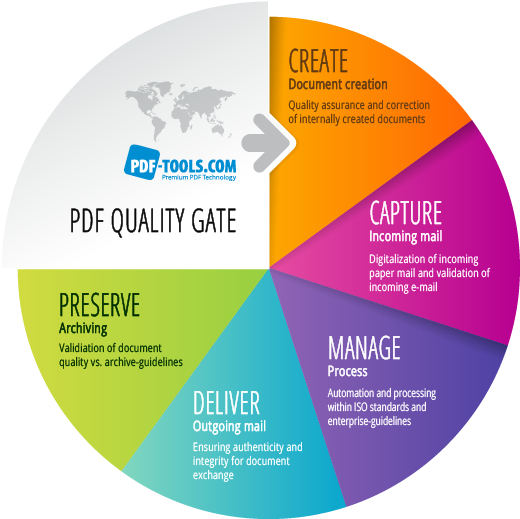 During its lifecycle, a document passes these process steps. The quality gate acts as quality assurance within and in between those processes.